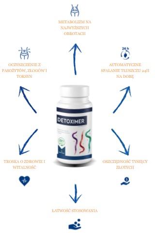 Detoximer Efekty Jak stosować Detoximer? Dawkowanie i instrukcja